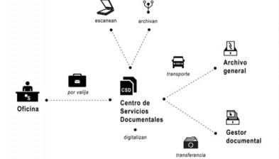 Enviament de documentació per valisa al centre de serveis documentals (CSD)