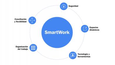 SmartWork, la nueva manera de trabajar en Banco Sabadell